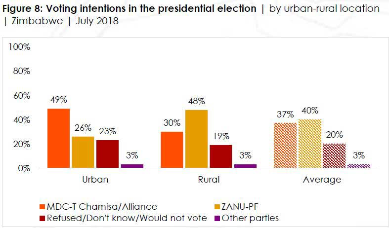 Zimbabwe presidential vote could enter a runoff